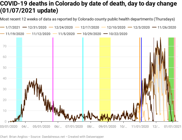 covid-19-deaths-colorado-date-of-death-day-to-day-change ...